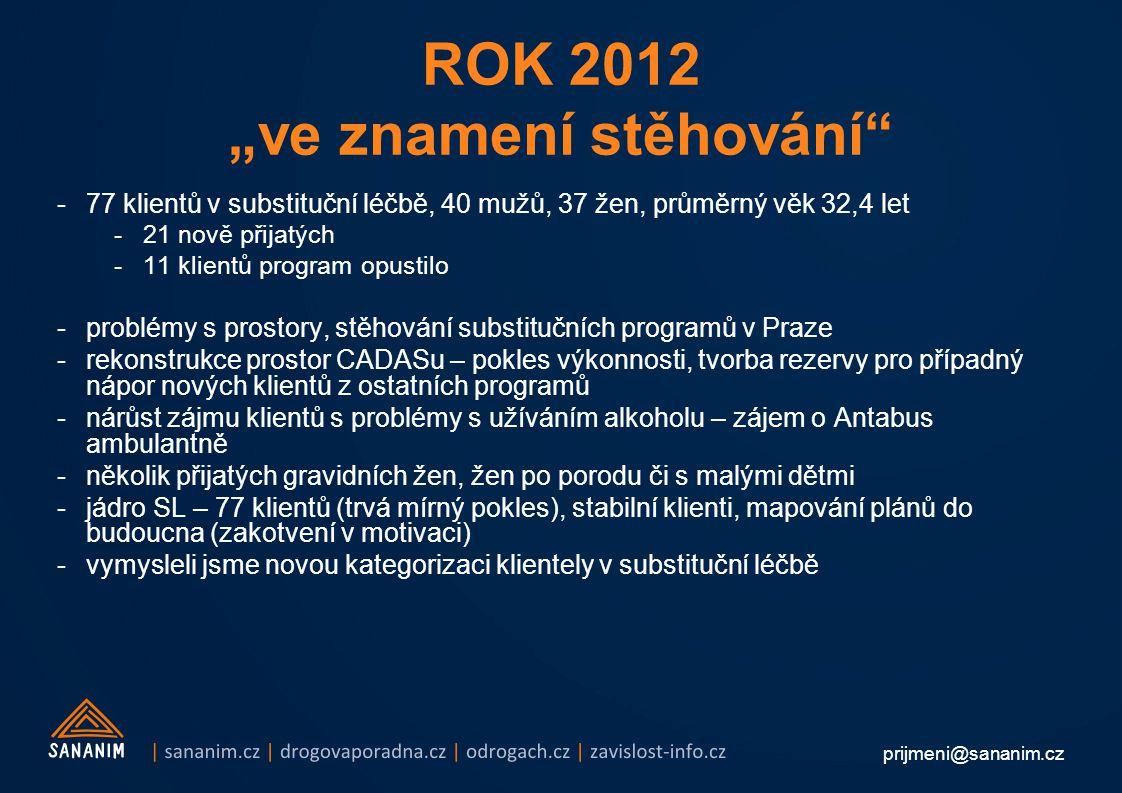 """prijmeni@sananim.cz ROK 2012 """"ve znamení stěhování -77 klientů v substituční léčbě, 40 mužů, 37 žen, průměrný věk 32,4 let -21 nově přijatých -11 klientů program opustilo -problémy s prostory, stěhování substitučních programů v Praze -rekonstrukce prostor CADASu – pokles výkonnosti, tvorba rezervy pro případný nápor nových klientů z ostatních programů -nárůst zájmu klientů s problémy s užíváním alkoholu – zájem o Antabus ambulantně -několik přijatých gravidních žen, žen po porodu či s malými dětmi -jádro SL – 77 klientů (trvá mírný pokles), stabilní klienti, mapování plánů do budoucna (zakotvení v motivaci) -vymysleli jsme novou kategorizaci klientely v substituční léčbě"""