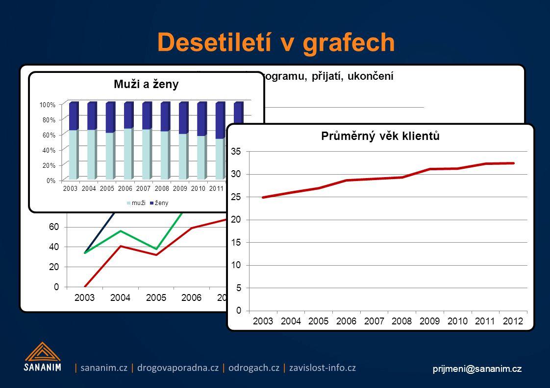 prijmeni@sananim.cz Desetiletí v grafech