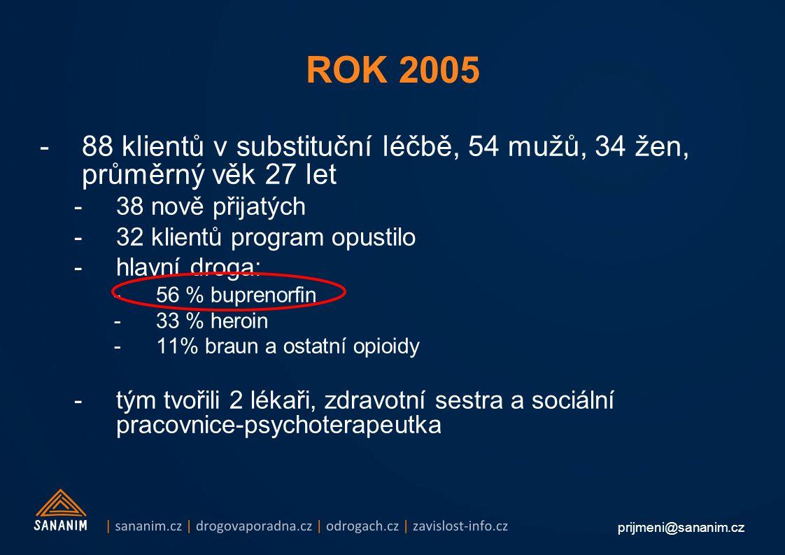 prijmeni@sananim.cz -88 klientů v substituční léčbě, 54 mužů, 34 žen, průměrný věk 27 let -38 nově přijatých -32 klientů program opustilo -hlavní droga: -56 % buprenorfin -33 % heroin -11% braun a ostatní opioidy -tým tvořili 2 lékaři, zdravotní sestra a sociální pracovnice-psychoterapeutka ROK 2005