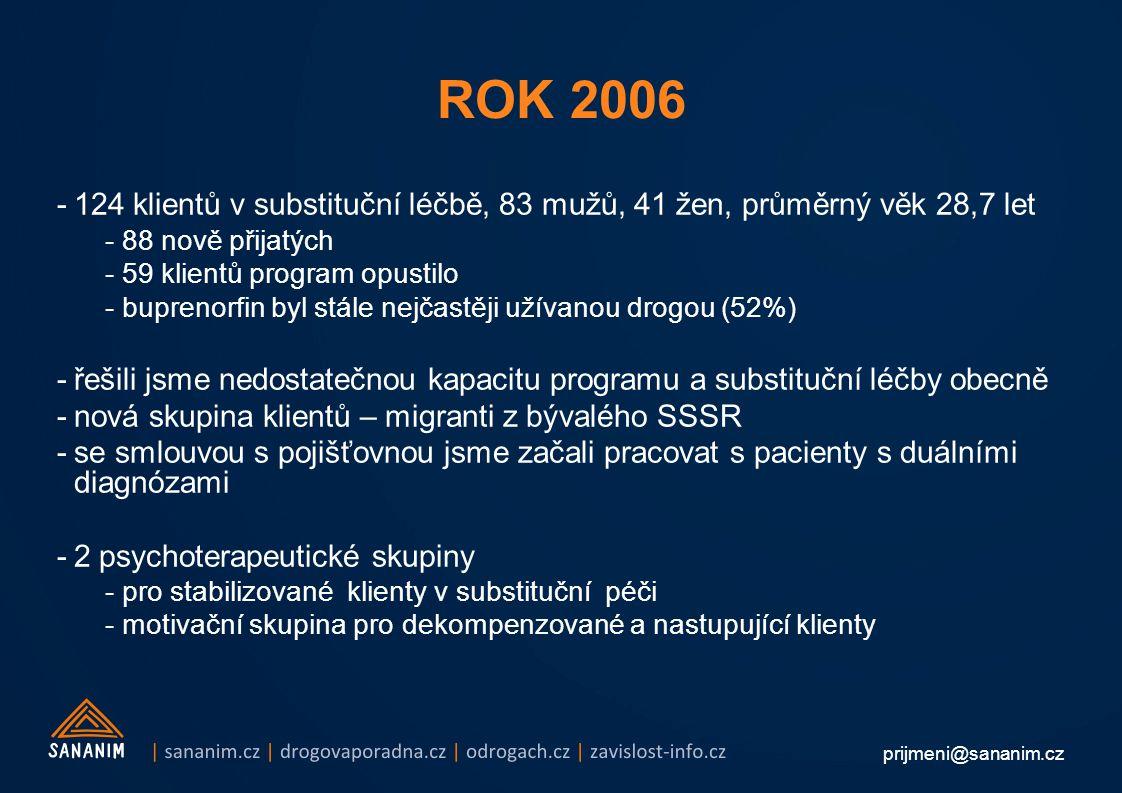 prijmeni@sananim.cz -124 klientů v substituční léčbě, 83 mužů, 41 žen, průměrný věk 28,7 let -88 nově přijatých -59 klientů program opustilo -buprenorfin byl stále nejčastěji užívanou drogou (52%) -řešili jsme nedostatečnou kapacitu programu a substituční léčby obecně -nová skupina klientů – migranti z bývalého SSSR -se smlouvou s pojišťovnou jsme začali pracovat s pacienty s duálními diagnózami -2 psychoterapeutické skupiny -pro stabilizované klienty v substituční péči -motivační skupina pro dekompenzované a nastupující klienty ROK 2006