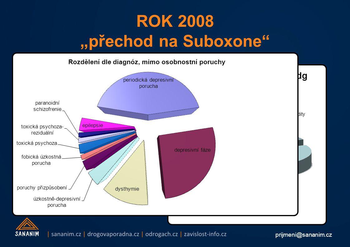 """prijmeni@sananim.cz ROK 2008 """"přechod na Suboxone -166 klientů v substituční léčbě, 105 mužů, 61 žen, průměrný věk 29,3 let -používaným substitučním preparátem se stal Suboxone® -všichni klienti souhlasili a byli na přechod připraveni -tablety Suboxone® mají mnohem menší tendenci být ztraceny, spáleny, vyprány maminkou či sežrány velbloudem nebo ukradeny hordou machometánů -104 nově přijatých -39% časných vypadnutí do 1 měsíce -11% nově přijatých se v programu udrželo -prakticky všichni nově přijatí po prvním týdnu užívání Suboxone® měli tu nejfantastičtější sadu nežádoucích účinků -109 klientů program opustilo -18% vypadnuvších jsme léčili >4roky -19% klientů se odešlo léčit a abstinovat -rozpadly se terapeutické skupiny, neboť tmelícím tématem byla injekční aplikace Subutexu -epidemie VHA – v zařízení očkováno 130 klientů -vyzkoumali jsme, že 82 % klientů v substituční léčbě trpí souběžně dalším duševním onemocněním a prezentovali to na AT konferenci"""