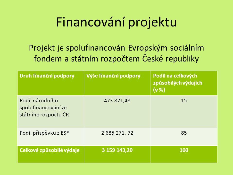 Financování projektu Projekt je spolufinancován Evropským sociálním fondem a státním rozpočtem České republiky Druh finanční podporyVýše finanční podporyPodíl na celkových způsobilých výdajích (v %) Podíl národního spolufinancování ze státního rozpočtu ČR 473 871,4815 Podíl příspěvku z ESF2 685 271, 7285 Celkové způsobilé výdaje3 159 143,20100