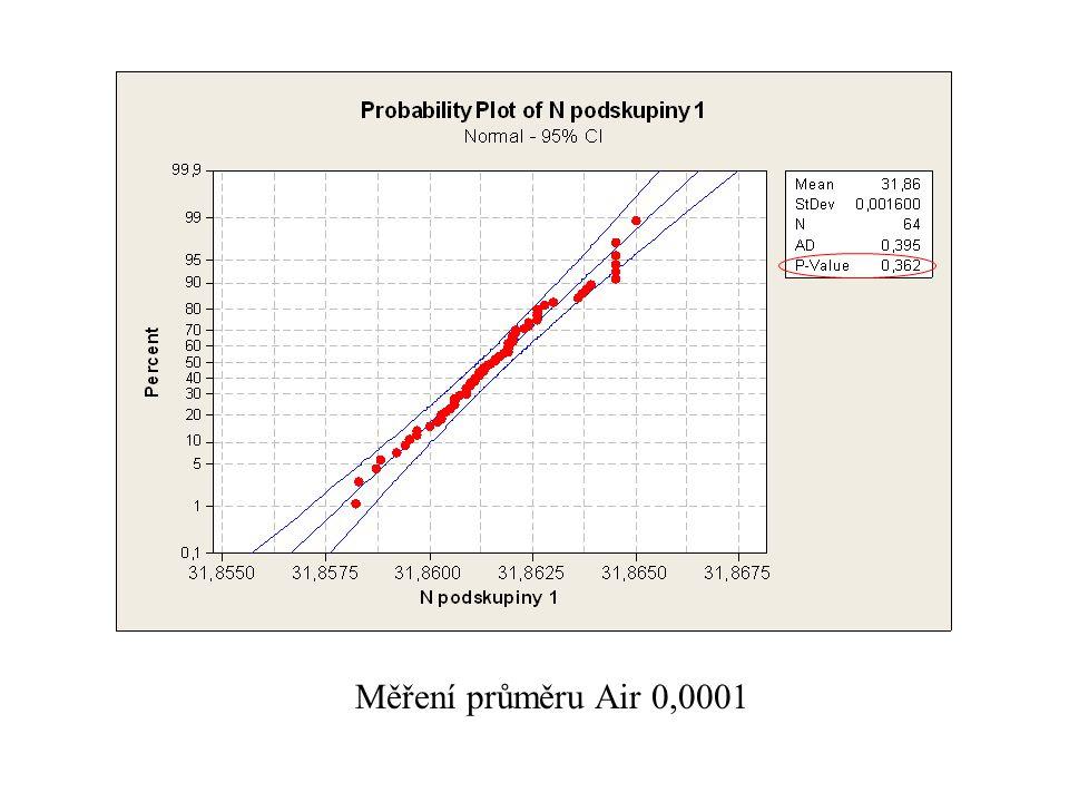 Měření průměru Air 0,0001