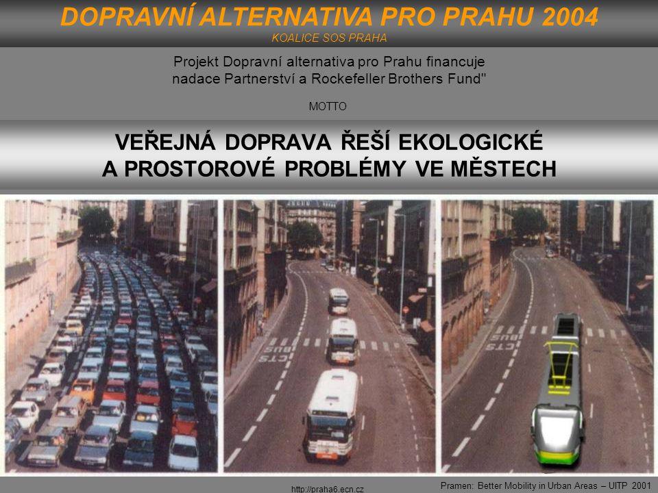 http://praha6.ecn.cz Pramen: Better Mobility in Urban Areas – UITP 2001 VYVÁŽENÝ DOPRAVNÍ SYSTÉM A JEHO TŘI PILÍŘE TRVALE UDRŽITELNÝ ROZVOJ DOPRAVNÍ ALTERNATIVA PRO PRAHU 2004 KOALICE SOS PRAHA
