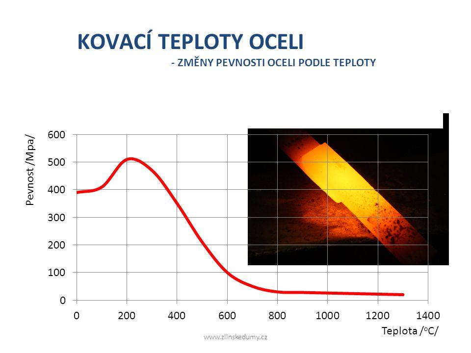 o Ohřevem na kovací teplotu ocel ztrácí 70 – 90 % své pevnosti za studena KOVACÍ TEPLOTY OCELI - ZMĚNY PEVNOSTI OCELI PODLE TEPLOTY Pevnost /Mpa/ Tepl