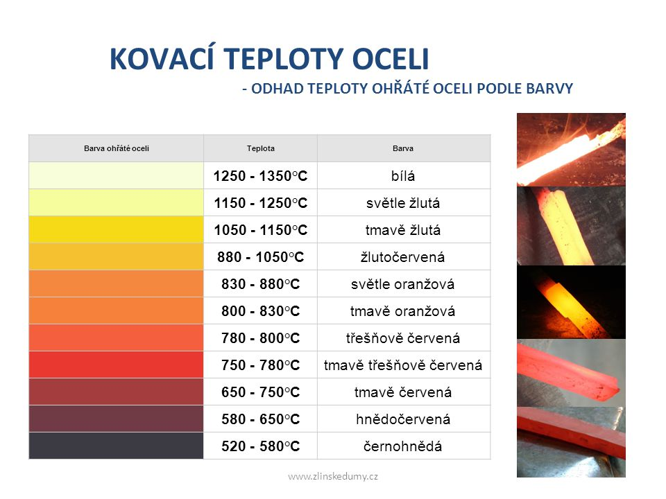 KOVACÍ TEPLOTY OCELI - ODHAD TEPLOTY OHŘÁTÉ OCELI PODLE BARVY Barva ohřáté oceliTeplotaBarva 1250 - 1350°Cbílá 1150 - 1250°Csvětle žlutá 1050 - 1150°C