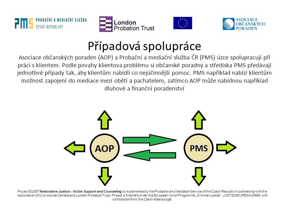 Případová spolupráce Asociace občanských poraden (AOP) a Probační a mediační služba ČR (PMS) úzce spolupracují při práci s klientem. Podle povahy klie