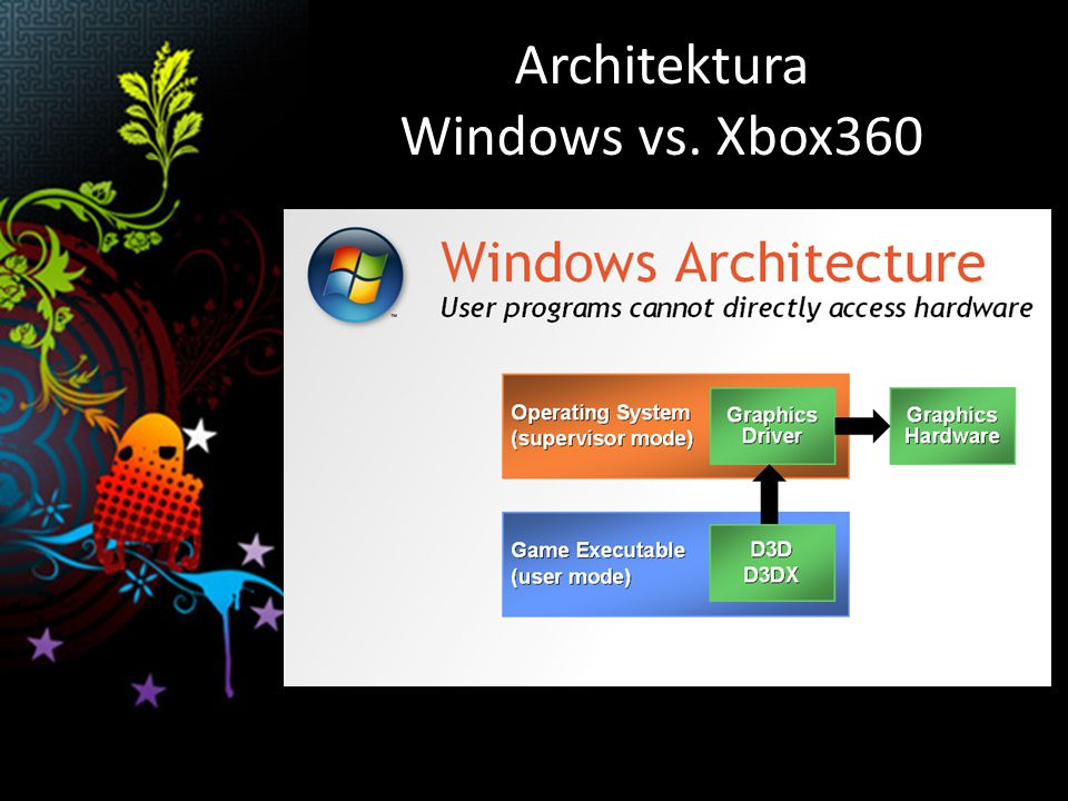 Architektura Windows vs. Xbox360