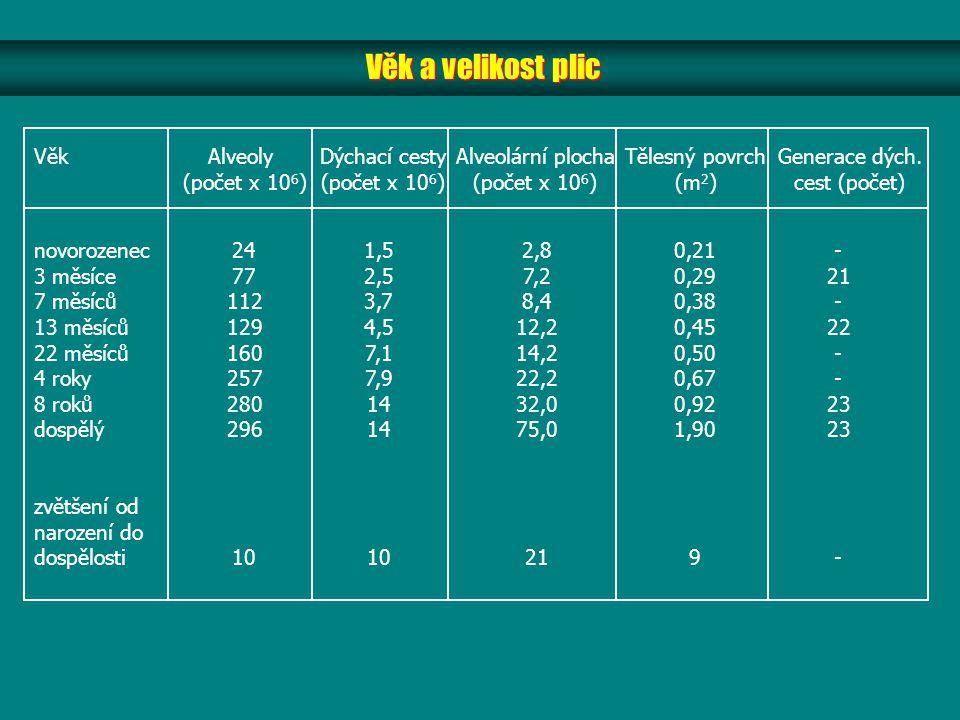 Věk a velikost plic VěkAlveoly (počet x 10 6 ) Dýchací cesty (počet x 10 6 ) Alveolární plocha (počet x 10 6 ) Tělesný povrch (m 2 ) Generace dých.