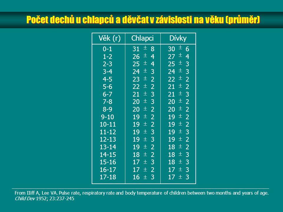 Počet dechů u chlapců a děvčat v závislosti na věku (průměr) Věk (r) Chlapci Dívky 0-1 1-2 2-3 3-4 4-5 5-6 6-7 7-8 8-9 9-10 10-11 11-12 12-13 13-14 14
