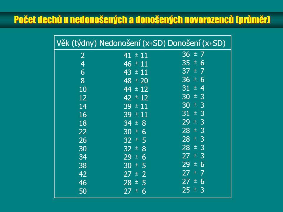 Počet dechů u nedonošených a donošených novorozenců (průměr) Věk (týdny) Nedonošení (x  SD) Donošení (x  SD) 2 4 6 8 10 12 14 16 18 22 26 30 34 38 4