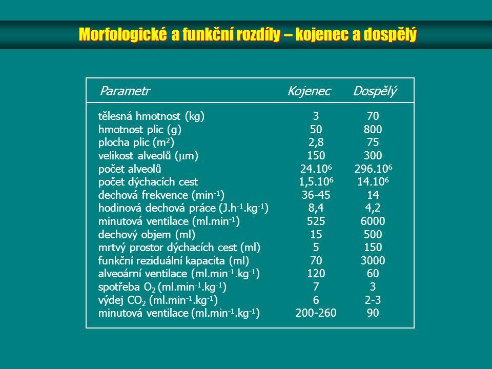 Morfologické a funkční rozdíly – kojenec a dospělý Parametr Kojenec Dospělý tělesná hmotnost (kg) hmotnost plic (g) plocha plic (m 2 ) velikost alveolů (  m) počet alveolů počet dýchacích cest dechová frekvence (min -1 ) hodinová dechová práce (J.h -1.kg -1 ) minutová ventilace (ml.min -1 ) dechový objem (ml) mrtvý prostor dýchacích cest (ml) funkční reziduální kapacita (ml) alveoární ventilace (ml.min -1.kg -1 ) spotřeba O 2 (ml.min -1.kg -1 ) výdej CO 2 (ml.min -1.kg -1 ) minutová ventilace (ml.min -1.kg -1 ) 3 50 2,8 150 24.10 6 1,5.10 6 36-45 8,4 525 15 5 70 120 7 6 200-260 70 800 75 300 296.10 6 14.10 6 14 4,2 6000 500 150 3000 60 3 2-3 90
