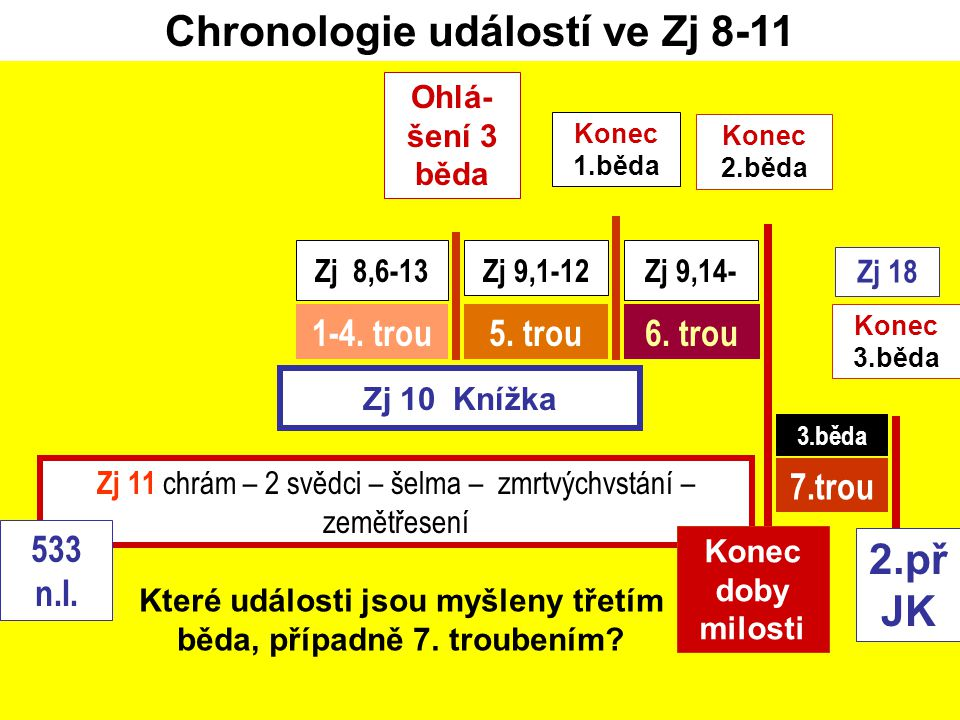 Zj 10 Knížka 6. trou Zj 8,6-13Zj 9,14- 1-4. trou5. trou Zj 9,1-12 7.trou Konec 2.běda Chronologie událostí ve Zj 8-11 Zj 11 chrám – 2 svědci – šelma –