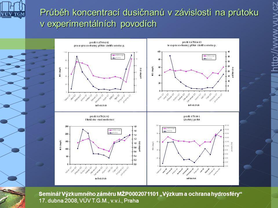 """http://www.vuv.cz Seminář Výzkumného záměru MŽP0002071101 """"Výzkum a ochrana hydrosféry"""" 17. dubna 2008, VÚV T.G.M., v.v.i., Praha Průběh koncentrací d"""