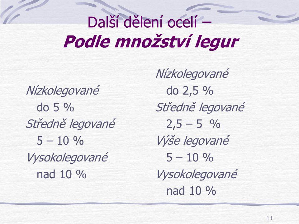 14 Další dělení ocelí – Podle množství legur Nízkolegované do 5 % Středně legované 5 – 10 % Vysokolegované nad 10 % Nízkolegované do 2,5 % Středně leg