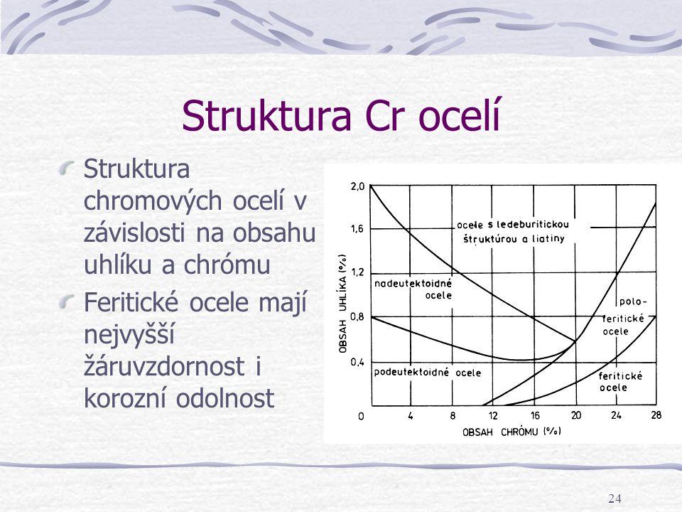 24 Struktura Cr ocelí Struktura chromových ocelí v závislosti na obsahu uhlíku a chrómu Feritické ocele mají nejvyšší žáruvzdornost i korozní odolnost
