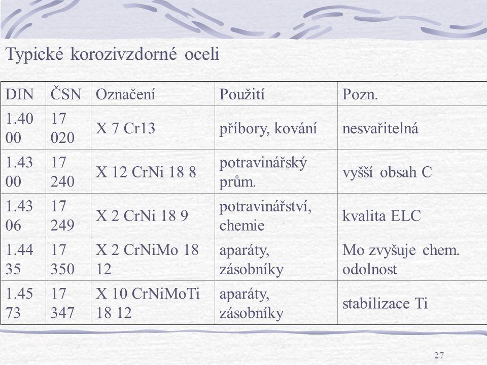27 Typické korozivzdorné oceli DINČSNOznačeníPoužitíPozn. 1.40 00 17 020 X 7 Cr13příbory, kovánínesvařitelná 1.43 00 17 240 X 12 CrNi 18 8 potravinářs