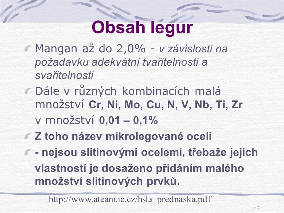 32 Obsah legur Mangan až do 2,0% - v závislosti na požadavku adekvátní tvařitelnosti a svařitelnosti Dále v různých kombinacích malá množství Cr, Ni,