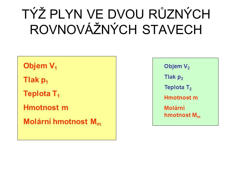 Objem V 1 Tlak p 1 Teplota T 1 Hmotnost m Molární hmotnost M m Objem V 2 Tlak p 2 Teplota T 2 Hmotnost m Molární hmotnost M m