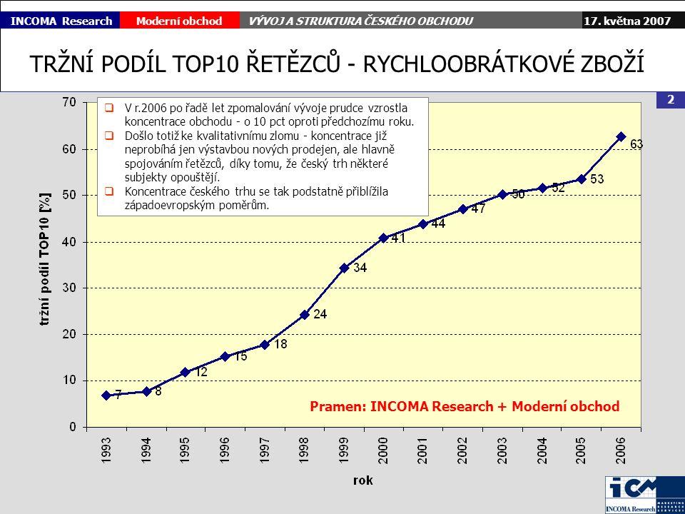 17. května 2007Moderní obchodVÝVOJ A STRUKTURA ČESKÉHO OBCHODU 2 INCOMA Research TRŽNÍ PODÍL TOP10 ŘETĚZCŮ - RYCHLOOBRÁTKOVÉ ZBOŽÍ  V r.2006 po řadě