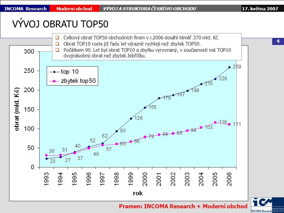 17. května 2007Moderní obchodVÝVOJ A STRUKTURA ČESKÉHO OBCHODU 4 INCOMA Research VÝVOJ OBRATU TOP50 Pramen: INCOMA Research + Moderní obchod  Celkový