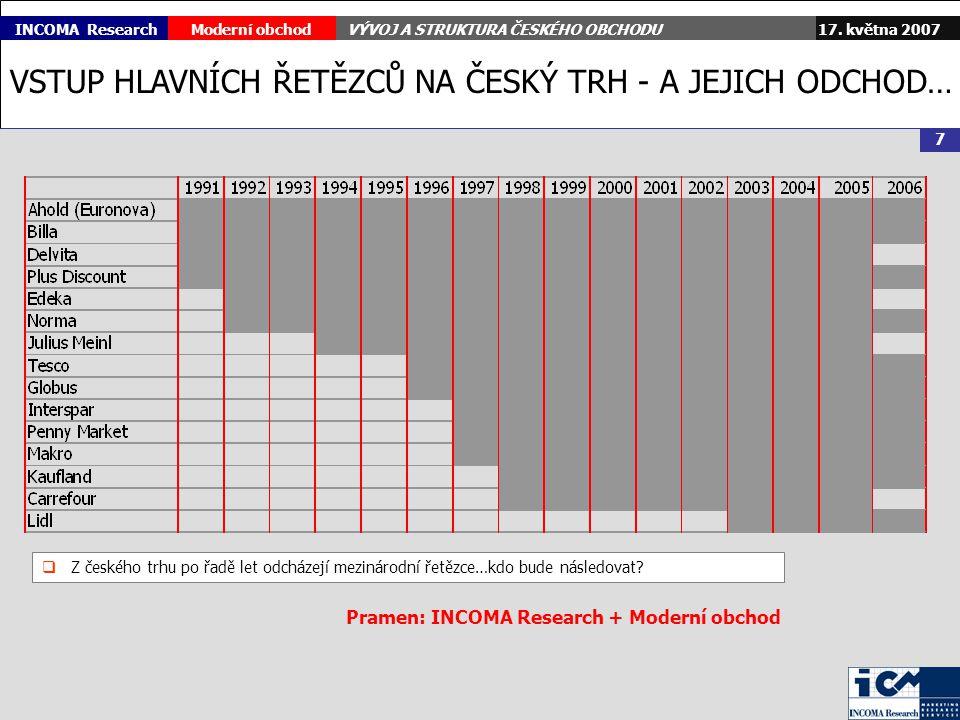 17. května 2007Moderní obchodVÝVOJ A STRUKTURA ČESKÉHO OBCHODU 7 INCOMA Research VSTUP HLAVNÍCH ŘETĚZCŮ NA ČESKÝ TRH - A JEJICH ODCHOD…  Z českého tr