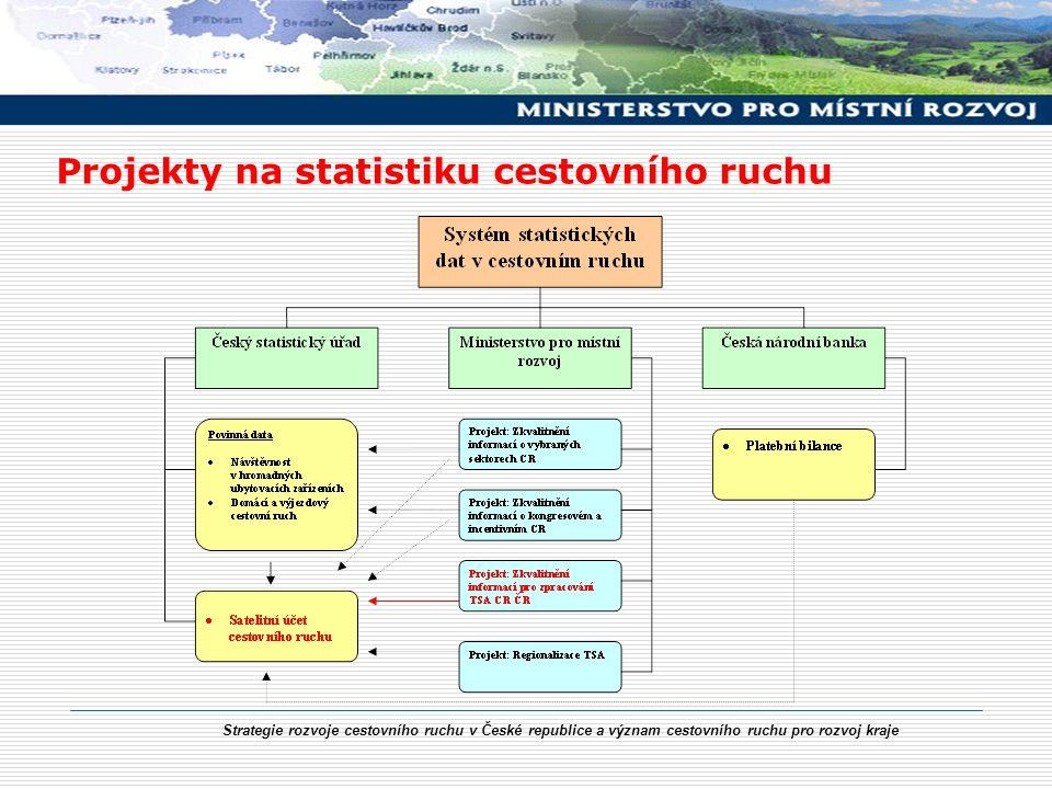 Strategie rozvoje cestovního ruchu v České republice a význam cestovního ruchu pro rozvoj kraje Projekty na statistiku cestovního ruchu