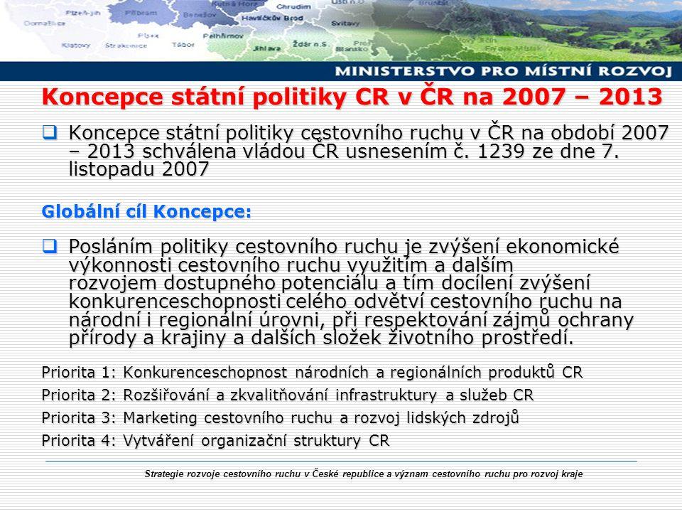 Strategie rozvoje cestovního ruchu v České republice a význam cestovního ruchu pro rozvoj kraje Koncepce státní politiky CR v ČR na 2007 – 2013  Konc