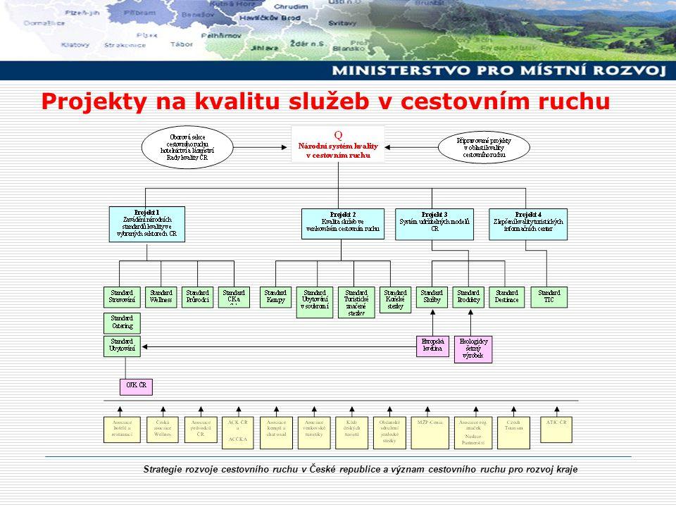 Strategie rozvoje cestovního ruchu v České republice a význam cestovního ruchu pro rozvoj kraje Projekty na kvalitu služeb v cestovním ruchu