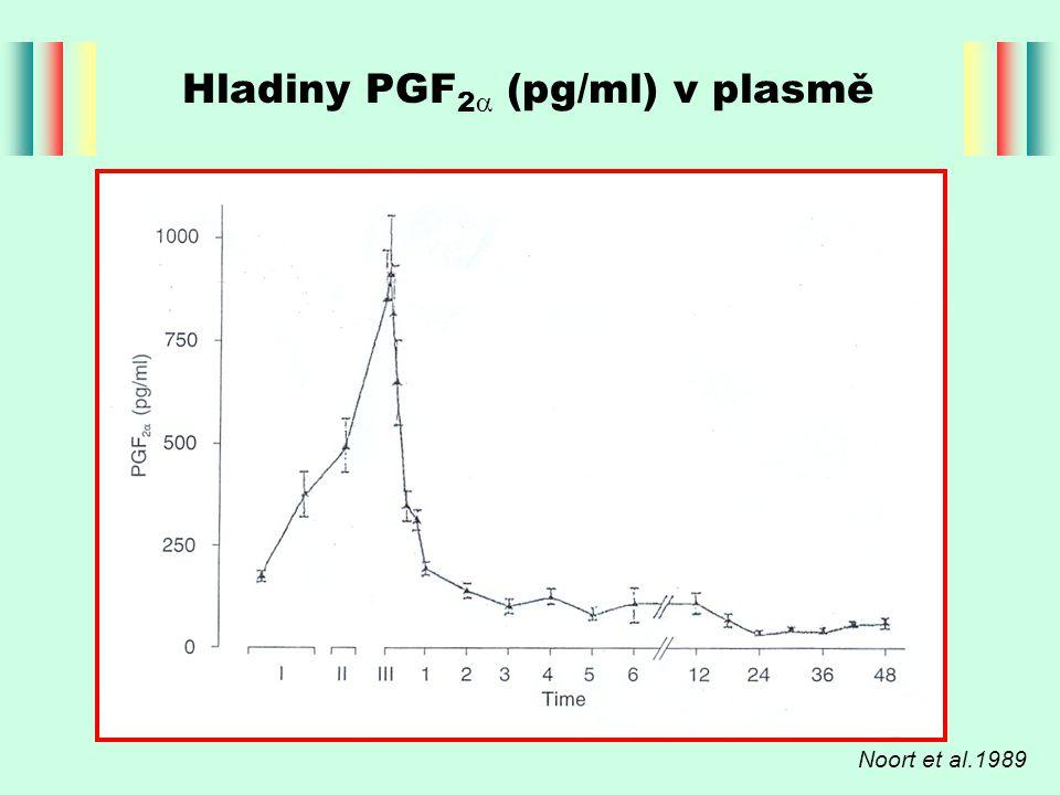 Hladiny PGF 2  (pg/ml) v plasmě Noort et al.1989