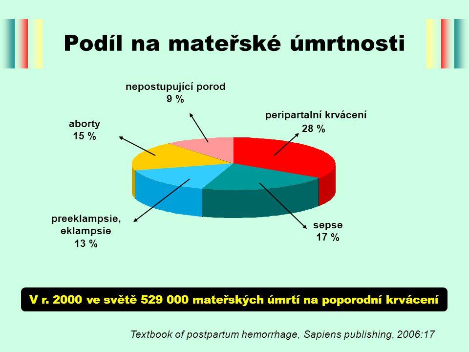 Podíl na mateřské úmrtnosti Textbook of postpartum hemorrhage, Sapiens publishing, 2006:17 V r. 2000 ve světě 529 000 mateřských úmrtí na poporodní kr