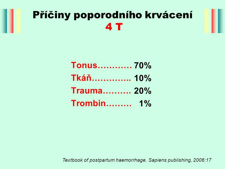 Příčiny poporodního krvácení 4 T Tonus………… Tkáň………….. Trauma………. Trombin……… Textbook of postpartum haemorrhage, Sapiens publishing, 2006:17 70% 10% 20