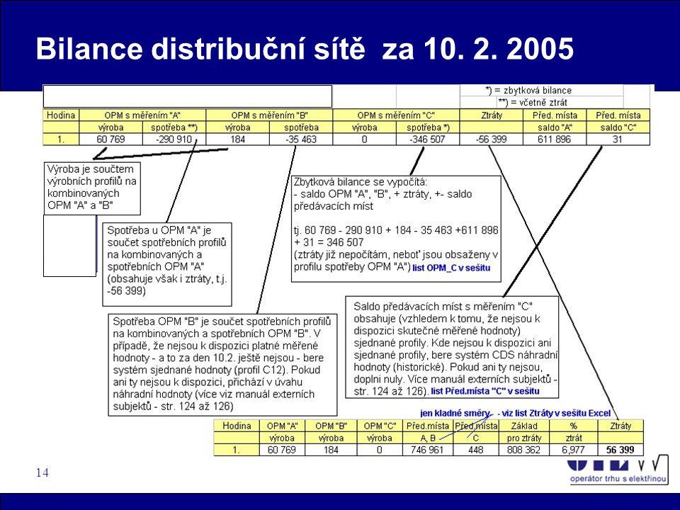 14 Bilance distribuční sítě za 10. 2. 2005