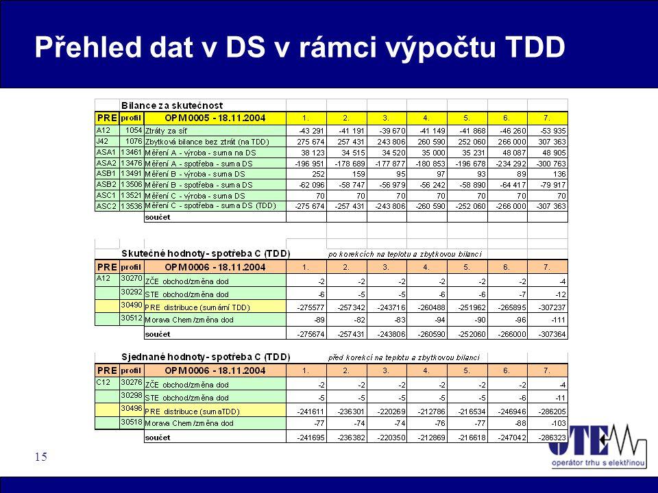 15 Přehled dat v DS v rámci výpočtu TDD