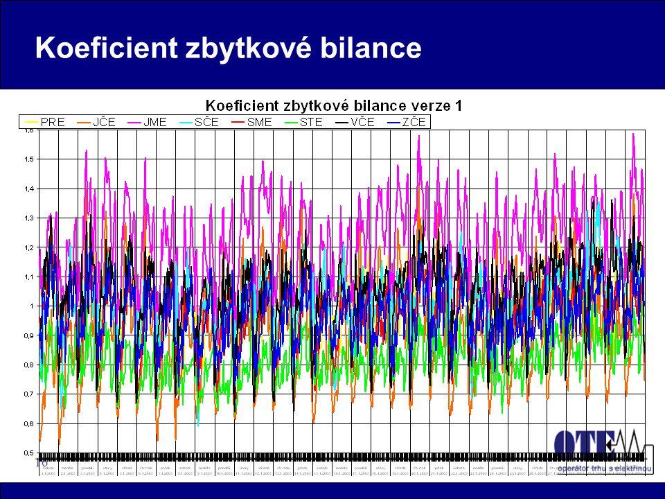 16 Koeficient zbytkové bilance