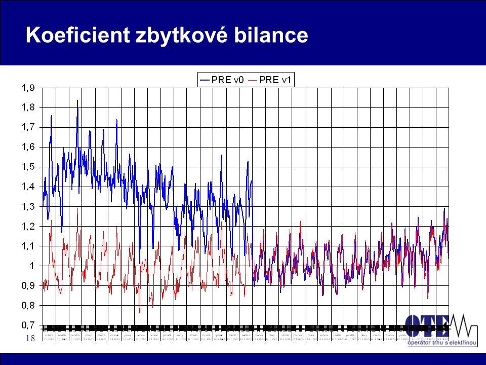 18 Koeficient zbytkové bilance