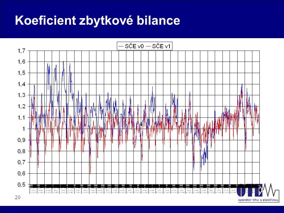 20 Koeficient zbytkové bilance