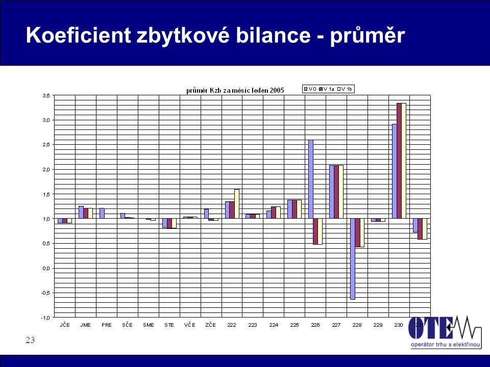 23 Koeficient zbytkové bilance - průměr