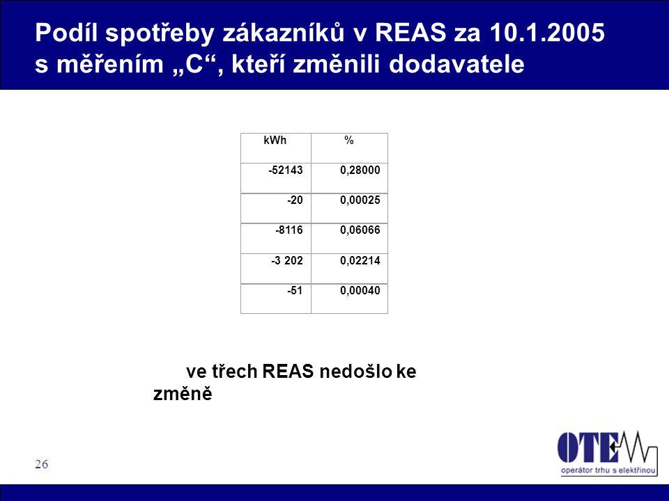 """26 Podíl spotřeby zákazníků v REAS za 10.1.2005 s měřením """"C , kteří změnili dodavatele kWh% -521430,28000 -200,00025 -81160,06066 -3 2020,02214 -510,00040 ve třech REAS nedošlo ke změně"""