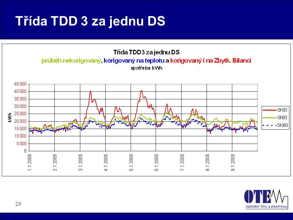 29 Třída TDD 3 za jednu DS