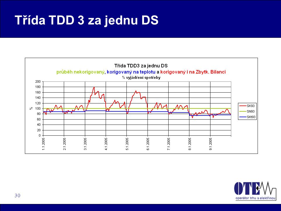 30 Třída TDD 3 za jednu DS