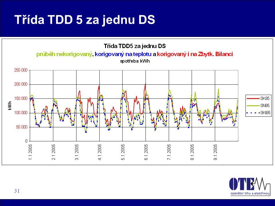 31 Třída TDD 5 za jednu DS