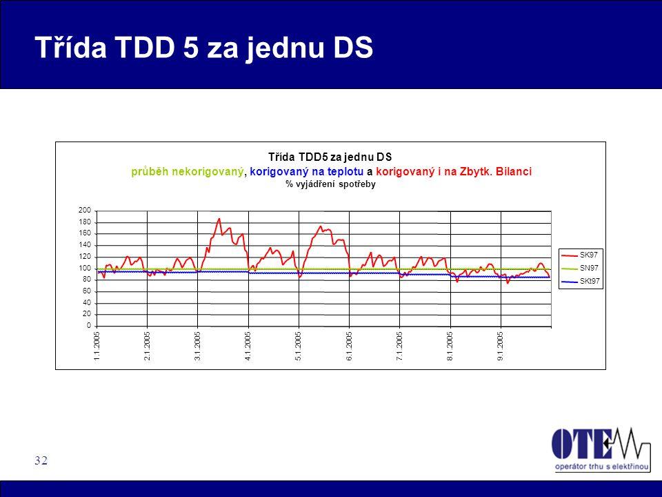 32 Třída TDD 5 za jednu DS průběh nekorigovaný,korigovaný na teplotu akorigovaný i na Zbytk.