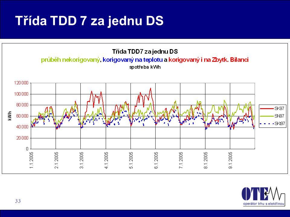33 Třída TDD 7 za jednu DS