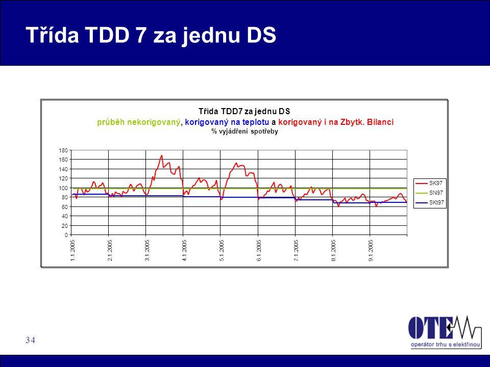 34 Třída TDD 7 za jednu DS průběh nekorigovaný,korigovaný na teplotu akorigovaný i na Zbytk.