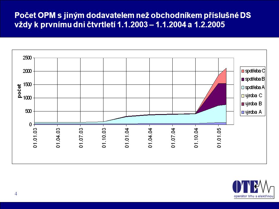 4 Počet OPM s jiným dodavatelem než obchodníkem příslušné DS vždy k prvnímu dni čtvrtletí 1.1.2003 – 1.1.2004 a 1.2.2005