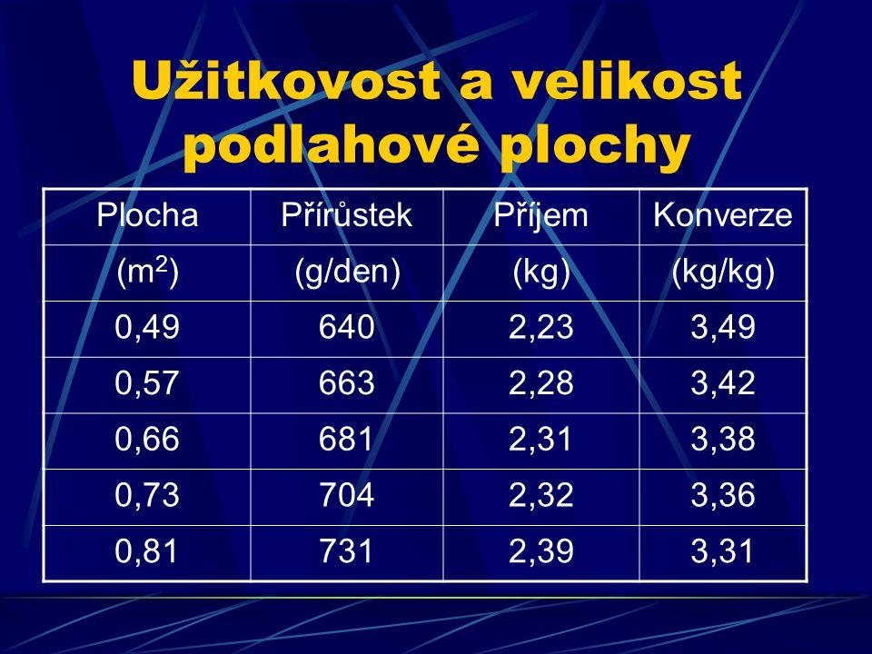 Užitkovost a velikost podlahové plochy PlochaPřírůstekPříjemKonverze (m 2 )(g/den)(kg)(kg/kg) 0,496402,233,49 0,576632,283,42 0,666812,313,38 0,737042,323,36 0,817312,393,31