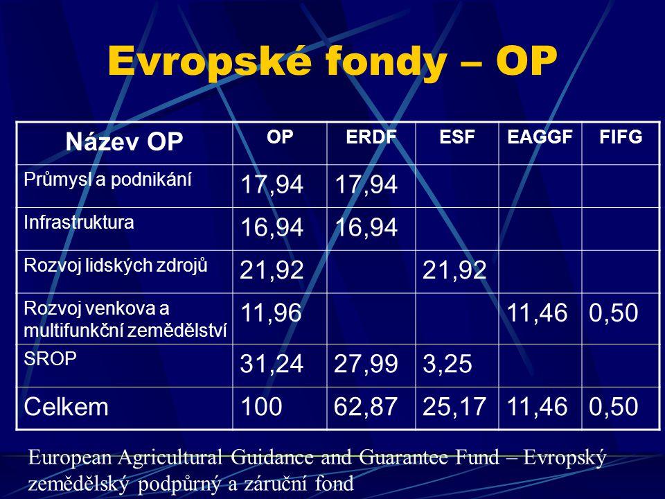 Evropské fondy – OP Název OP OPERDFESFEAGGFFIFG Průmysl a podnikání 17,94 Infrastruktura 16,94 Rozvoj lidských zdrojů 21,92 Rozvoj venkova a multifunkční zemědělství 11,9611,460,50 SROP 31,2427,993,25 Celkem10062,8725,1711,460,50 European Agricultural Guidance and Guarantee Fund – Evropský zemědělský podpůrný a záruční fond