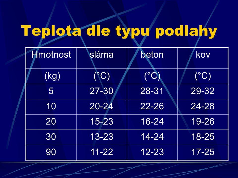 Teplota dle typu podlahy Hmotnostslámabetonkov (kg)(°C) 527-3028-3129-32 1020-2422-2624-28 2015-2316-2419-26 3013-2314-2418-25 9011-2212-2317-25