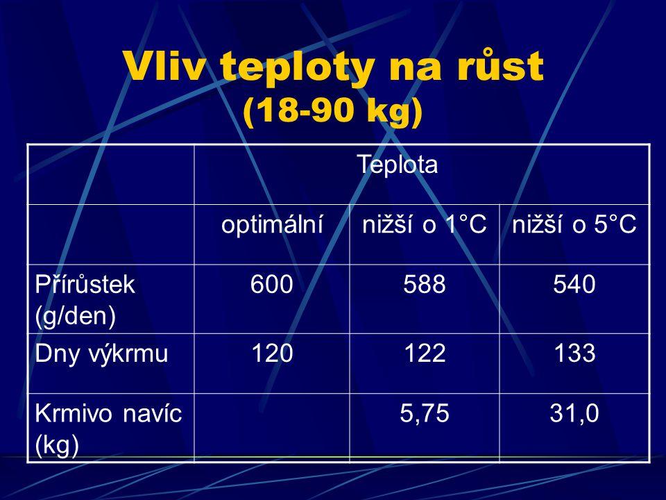 Vliv teploty na růst (18-90 kg) Teplota optimálnínižší o 1°Cnižší o 5°C Přírůstek (g/den) 600588540 Dny výkrmu120122133 Krmivo navíc (kg) 5,7531,0